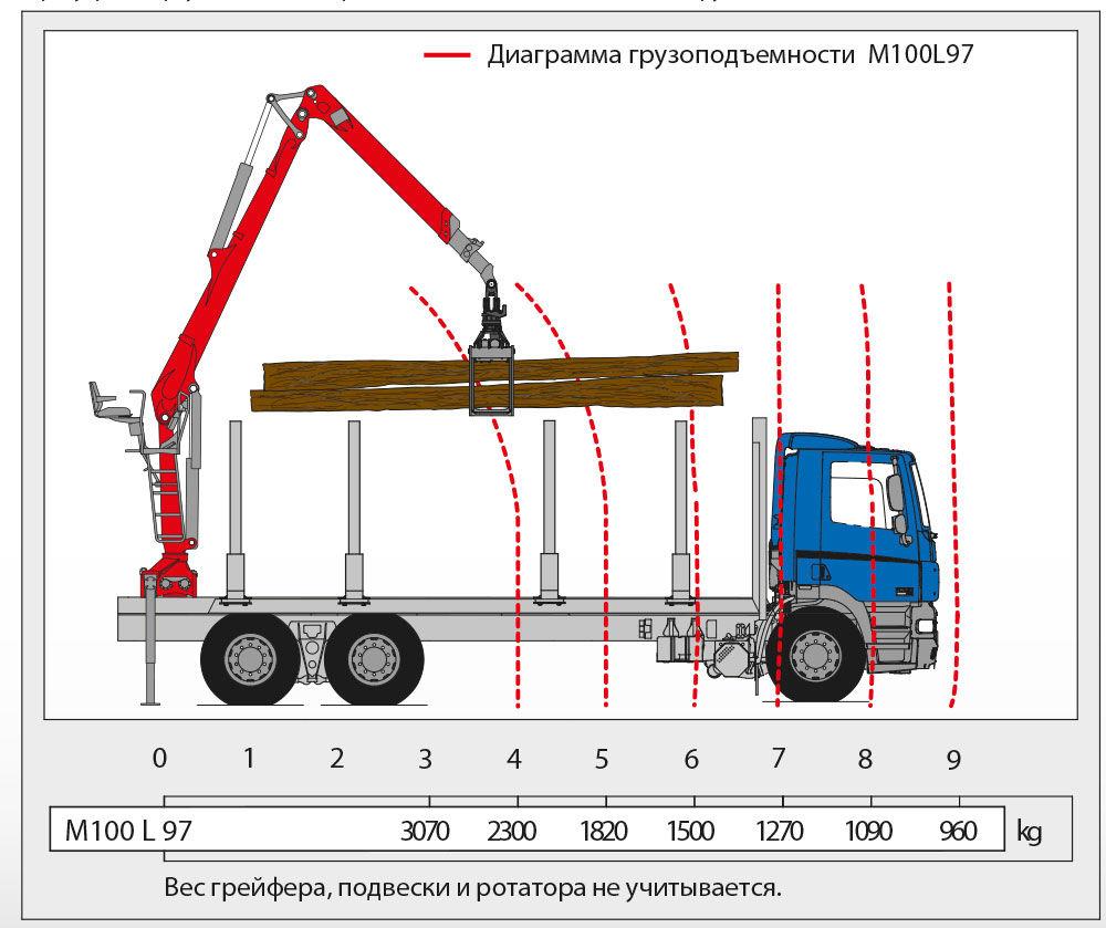Гидрораспределитель на бурильную машину (ямобур) БМ-205Д.